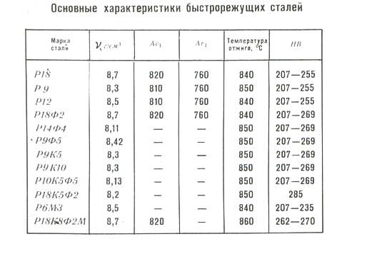 Сталь р6м5. характеристики, применение, цены и аналоги