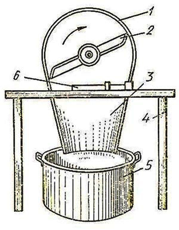Дробилка для зерна: разновидности и советы по выбору
