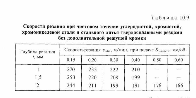 Режим резания при токарной обработке :: syl.ru