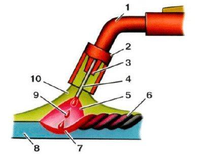 Сварка полуавтоматом для начинающих: госты и технология полуавтоматической сварки газом