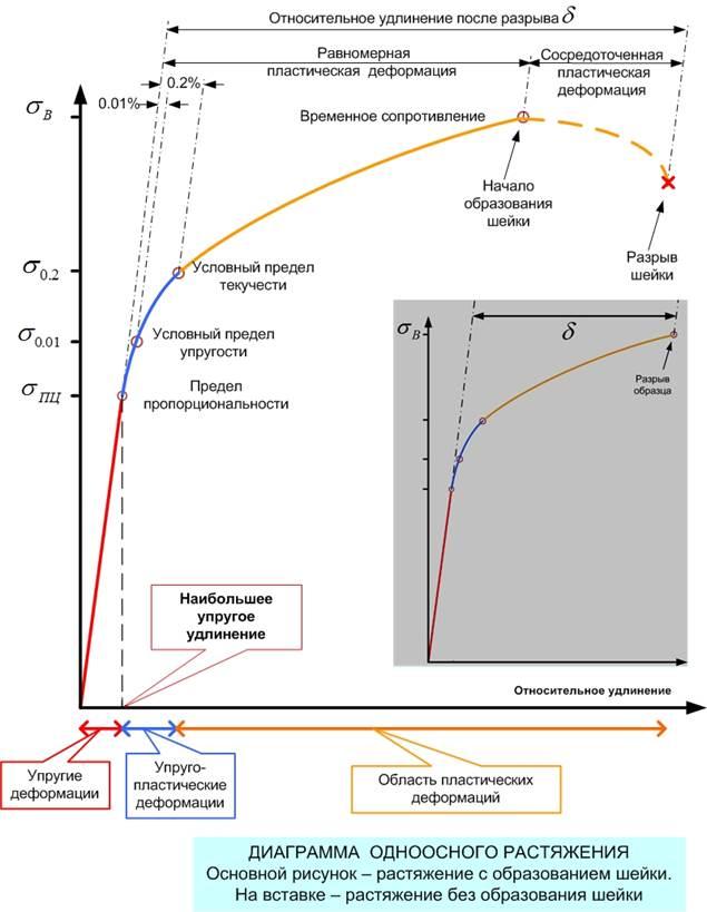Соотношение предела текучести и предела прочности