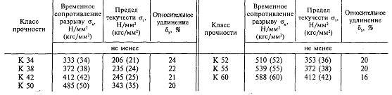 Аналоги марок сталей в таблицах соответствий