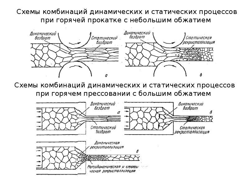 Рекристаллизация металла - температура, описание процесса