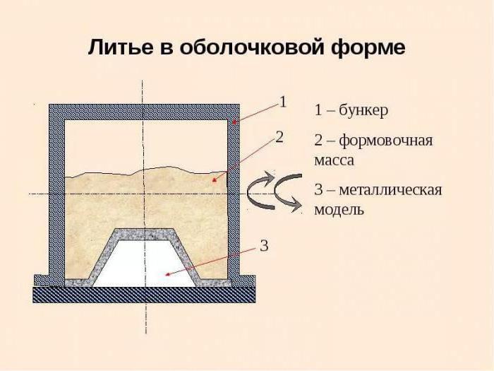 Литье в песчаные формы: сущность литья, технология, изготовление песчаных форм