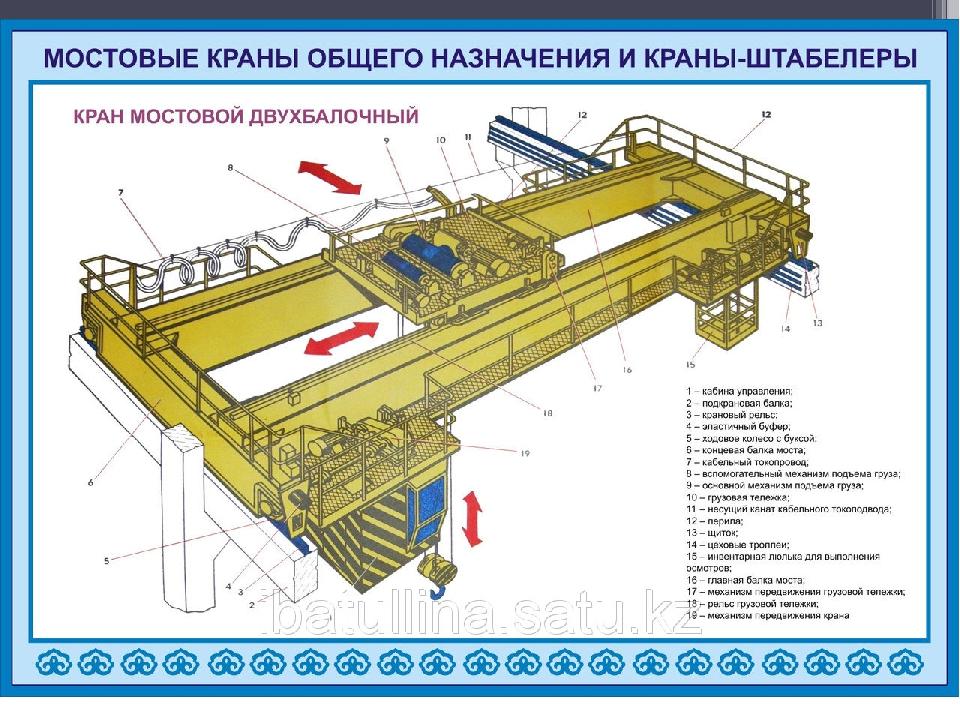 Подвесные мостовые краны: незаменимая вещь на производстве