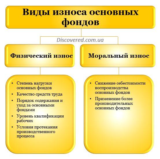 Как определить износ технического оборудования на опо
