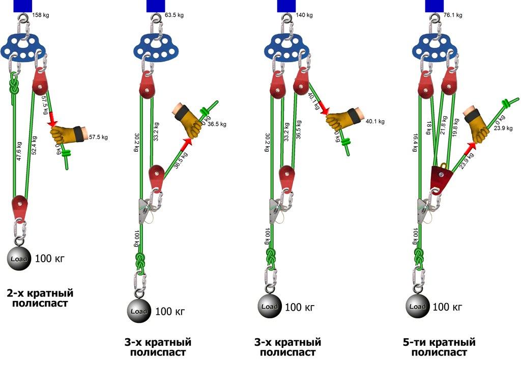 Изготовление кран-балки от расчета до монтажа грузоподъемного механизма