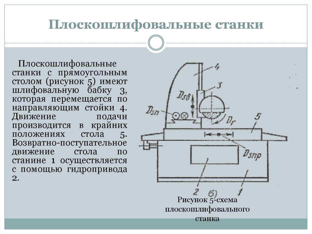 3л722в станок плоскошлифовальный с горизонтальным шпинделем универсальный. паспорт, схемы, характеристики, описание