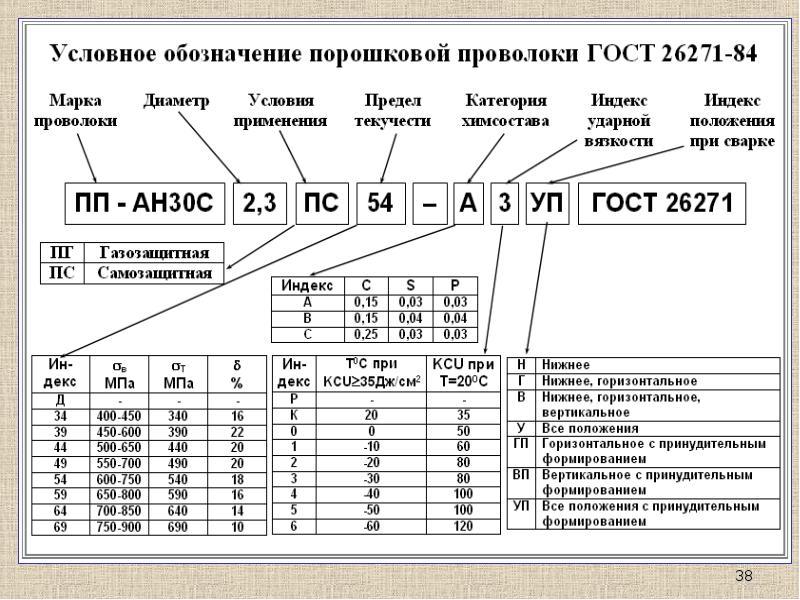 Технические характеристики сварочной проволоки типа св08г2с: применение, требования, маркировка