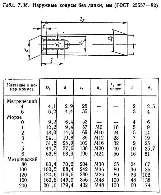Таблица конусов морзе с размерами