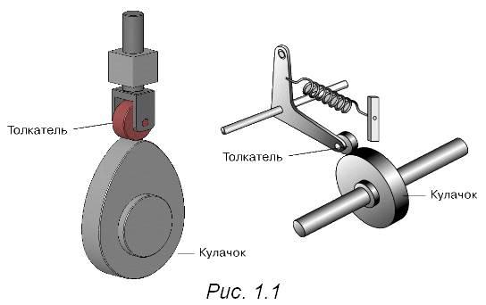 Классификация плоских механизмов. кулачковые механизмы. выбор закона движения толкателя, страница 2