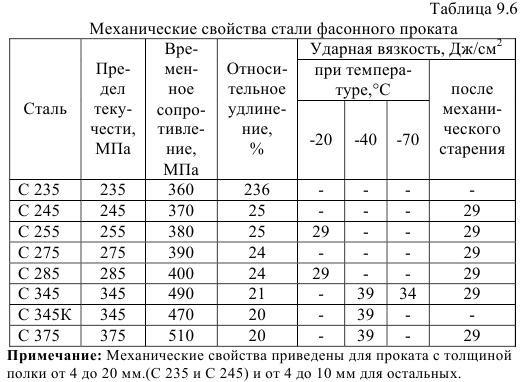 Сталь с345 — аналоги, расшифровка, характеристики