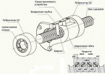 Изготовление шарико-винтовых передач