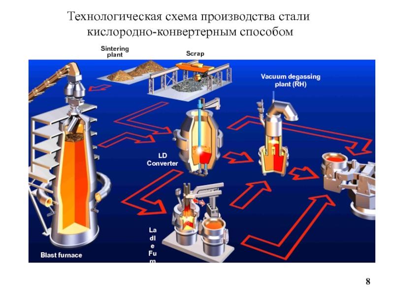 Особенности производства стали