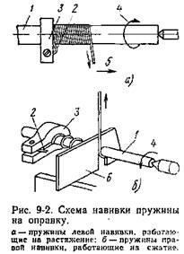 Расчет оправки для навивки пружины