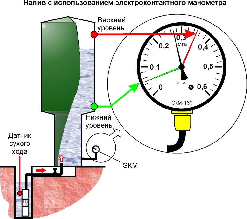 Как подключить электроконтактный манометр к компрессору - инженер пто