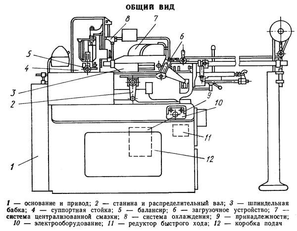 Устройство токарного станка: конструкция оборудования