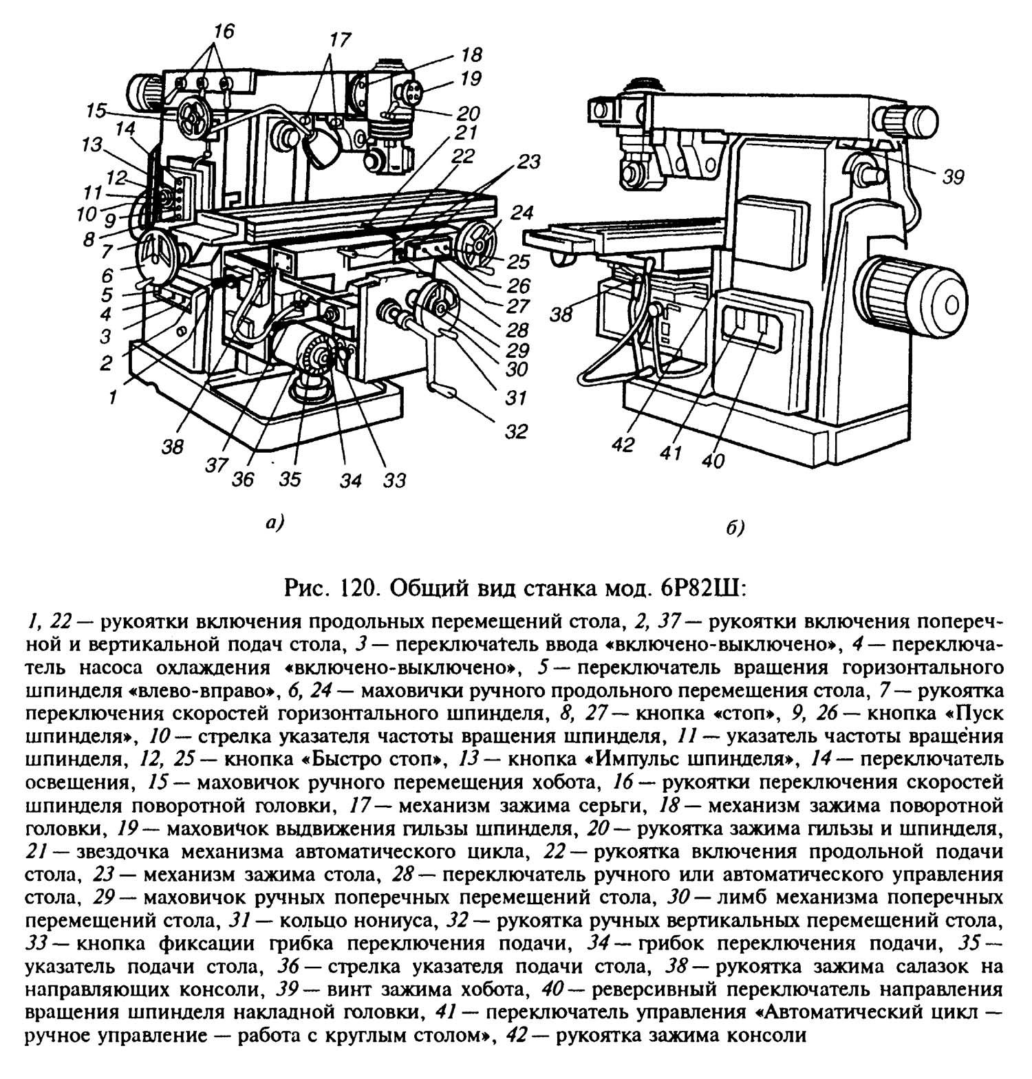 Фрезерный станок 6т82г: паспорт, технические характеристики, описание