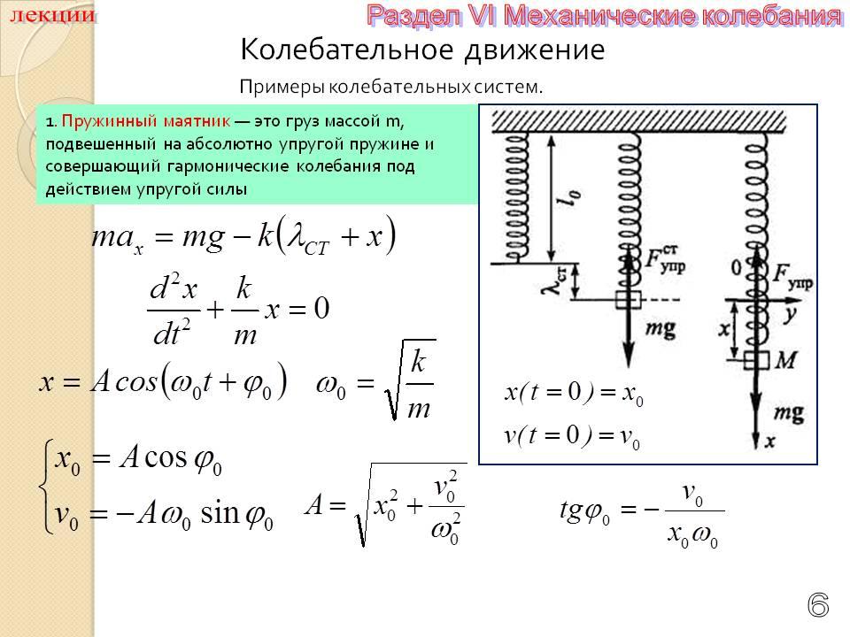 Механические колебания и волны – fizi4ka