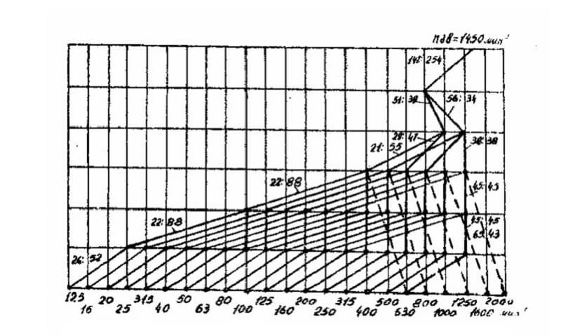 Формула расчета частоты вращений