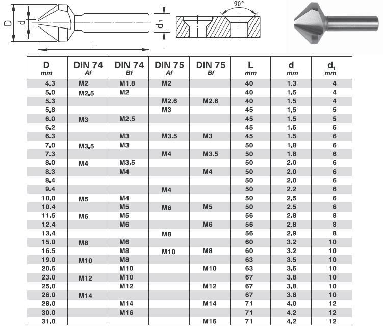 Назначение инструмента зенковки и его отличия от цековки