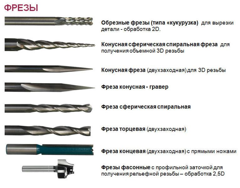 Фрезы, ножи по дереву для деревообрабатывающих четырехсторонних станков, для деревообработки, фрезы насадные, концевые на заказ, производство фрез, купить фрезы в москве, деревообработка