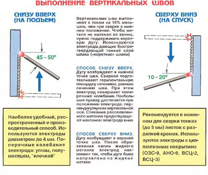 Как правильно варить потолочный шов электросваркой (электродом, инвертором)
