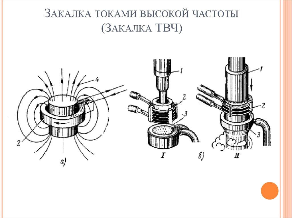 Технология термообработки твч