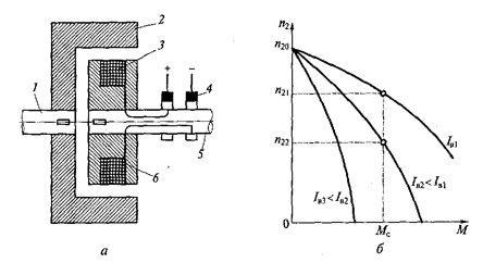 Устройство, классификация и применение электромагнитных муфт