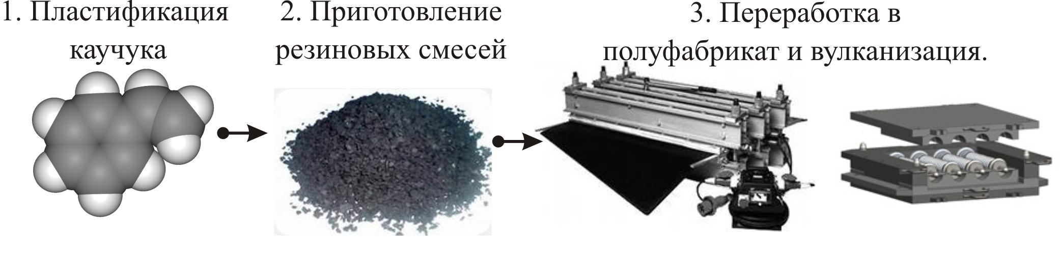Вулканизация шин – что это такое