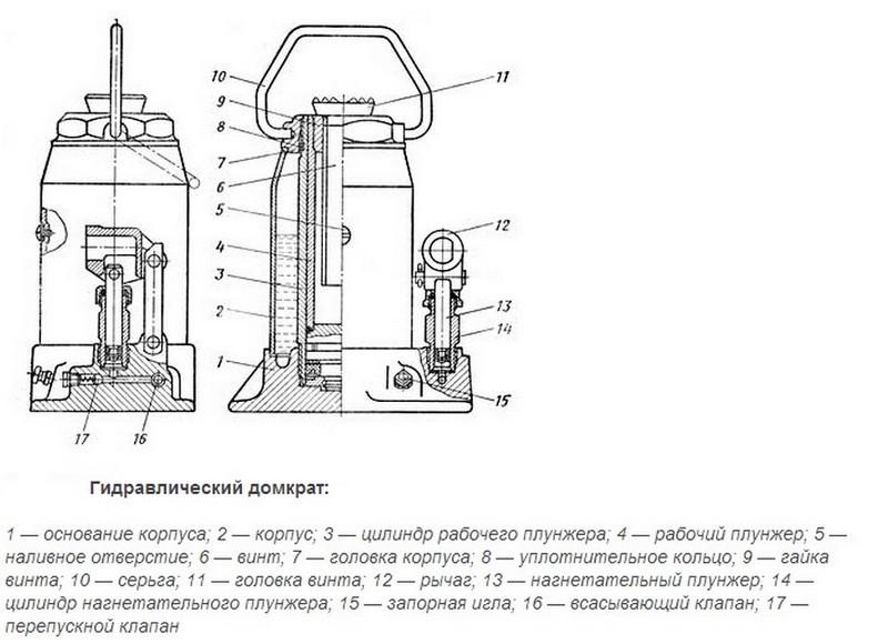 Электрогидравлические домкраты: автомобильные устройства с электроприводом на 12 вольт. электрические гидравлические модели на 1500 кг и больше. как выбрать и пользоваться?