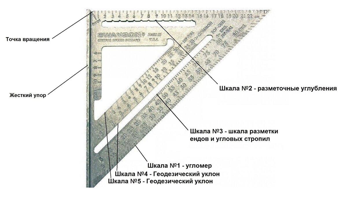 Метрический угольник свенсона: как пользоваться- инструкция zdorpoc.ru