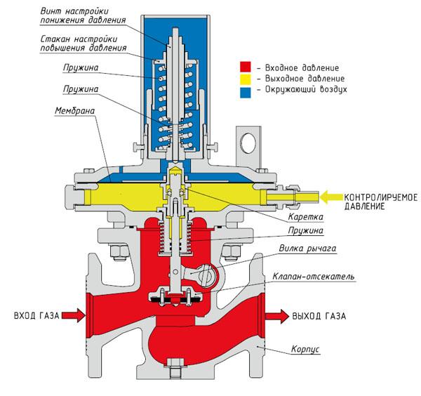 Огнезащитные клапаны: основные виды и их характеристики