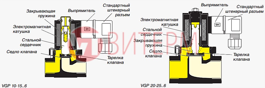 Устройство и правила установки отсечного клапана