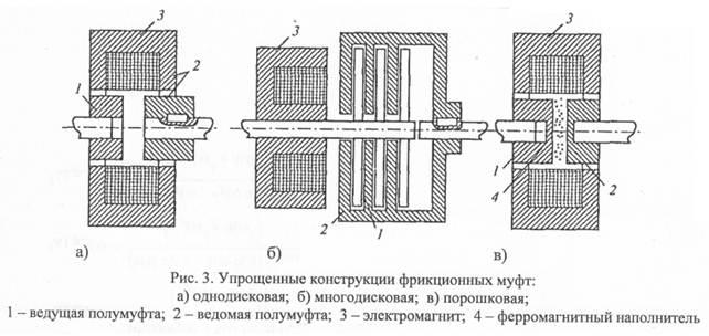 Электромагнитная муфта | определение, применение, классификация и тп. - на ghjvsiktyyjv портале myfta.ru