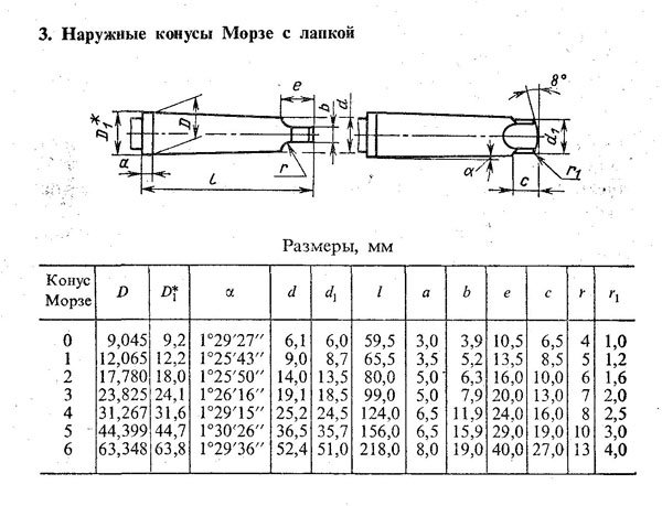 Гост 25557-2006: конусы инструментальные. основные размеры