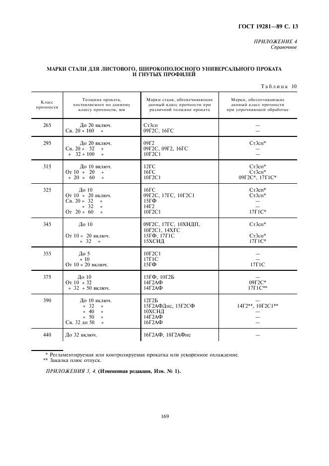 Сталь ст3сп: характеристики, хим состав и свойства