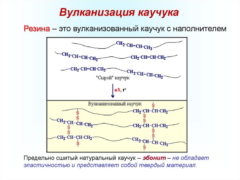 Технологический процесс вулканизации резины