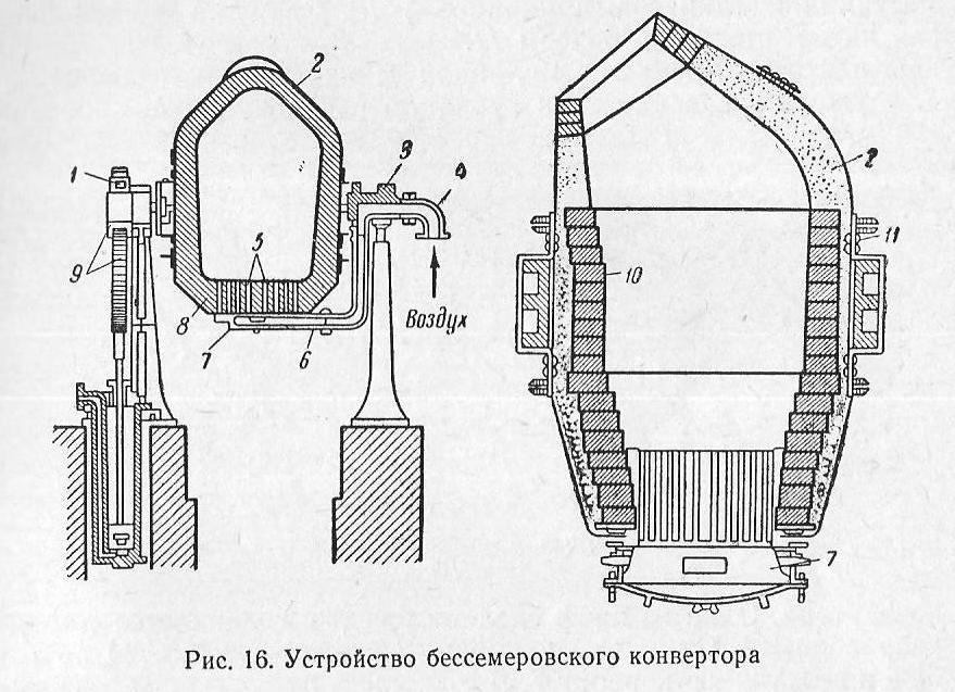 Бессемеровский процесс при производстве и получении стали