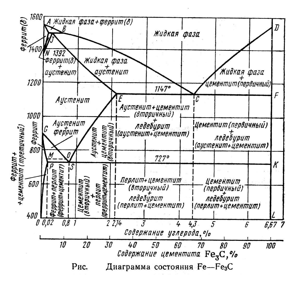 """Диаграмма состояния """"железо - углерод"""""""
