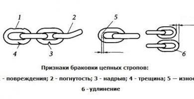 Инструкция по эксплуатации и браковке съемных грузозахватных приспособлений и тары