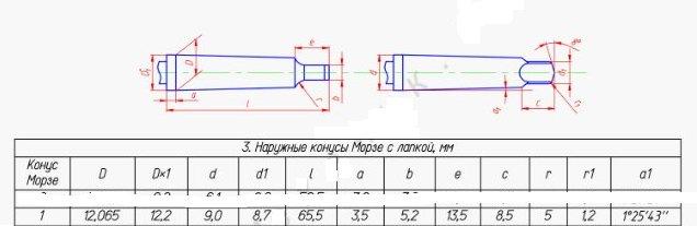 Что такое конус морзе и как определяются его размеры
