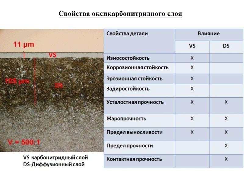 Карбонитрация в омске и области | каталог предприятий