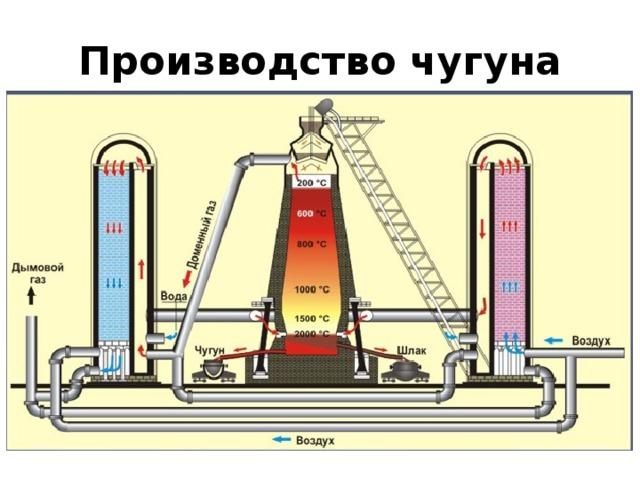 Производство стали. сталелитейная промышленность