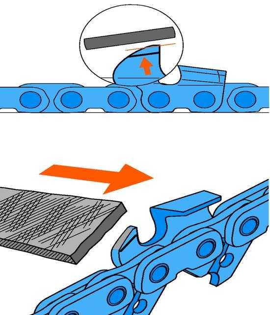 Как заточить цепь бензопилы в домашних условиях своими руками?