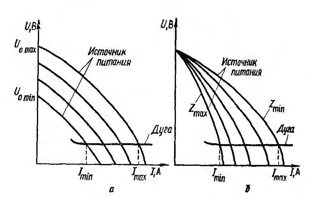 Температура сварочной дуги в разных зонах горения, ее длина и условия возбуждения