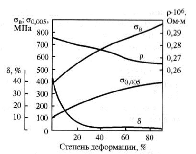 Нейзильбер • что это, состав нейзильбера, отличия от серебра и мельхиора.
