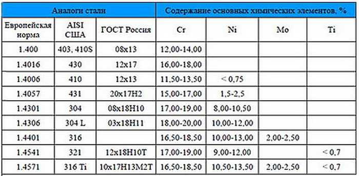 Сталь 08х18н10т купить в г москва. стоимость листа из стали 08х18н10т прайс-лист