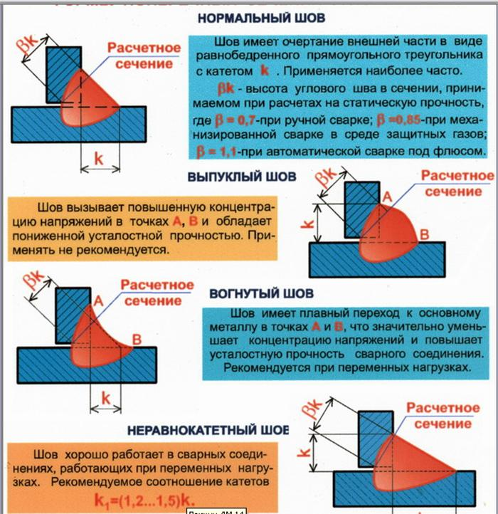 Расчет сварных соединений: методика, формулы и инструменты