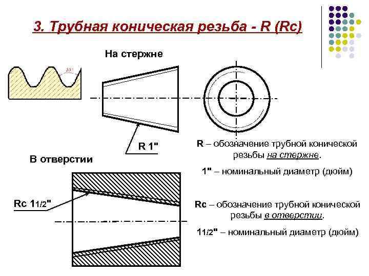 Подробная таблица размеров трубных резьб с дюймами и мм